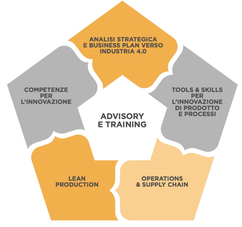 training e advisory progesa industria